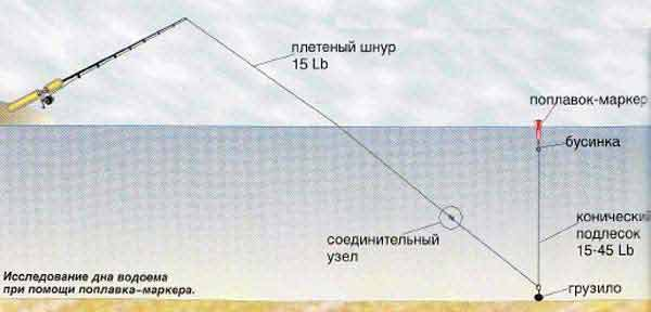 рельеф дна фидерная рыбалка