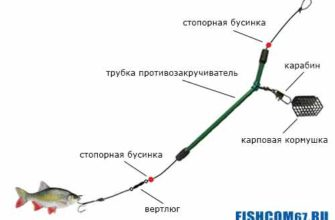 Оснастка с кормушкой на хищную рыбу