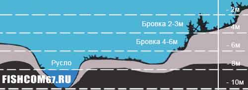 Рельеф дна в районе свай Озернинского водохранилища