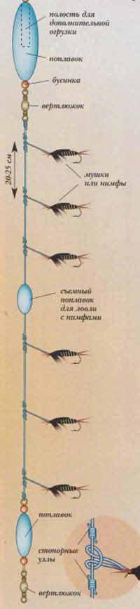 способы ловли рыбы на мушку