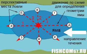 Схема составления карты глубин русловой ямы
