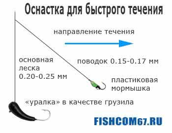 Рыбалка зимой на мормышку — опыт матерого «зимника»