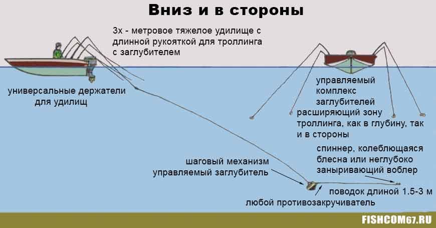 Рыбалка троллингом глубоководная