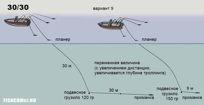 Рыбалка троллингом с подвесным грузилом